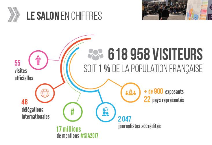 Chiffres clés -Edition 2017 - Salon International de l'Agriculture